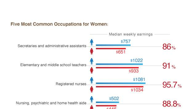 Women age 35 to 64 had the highest median weekly earnings of $736 and young women age 16 to 24 had the lowest median weekly earnings of $422.
