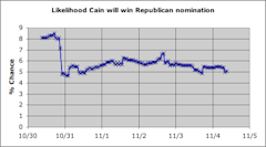 Herman Cain's chance of winning the GOP nomination in the wake of Politico's report.