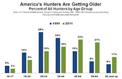 FWS_Hunting_By_Age.PNG