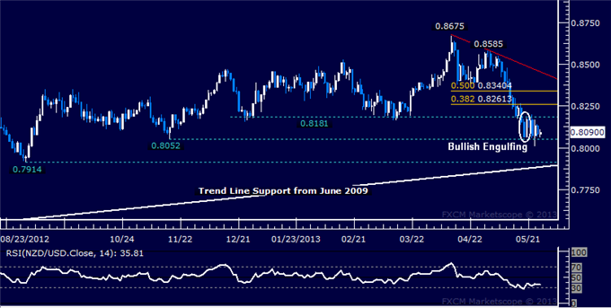 Forex_NZDUSD_Technical_Analysis_05.27.2013_body_Picture_5.png, NZD/USD Technical Analysis 05.27.2013
