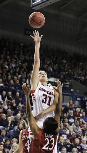 No. 1 Stanford women beat Gonzaga 69-41