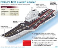 China's first aircraft carrier, which entered service on Tuesday