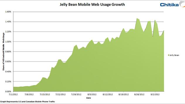 Android 4.1 Jelly Bean usage grew 1,500% in just two months