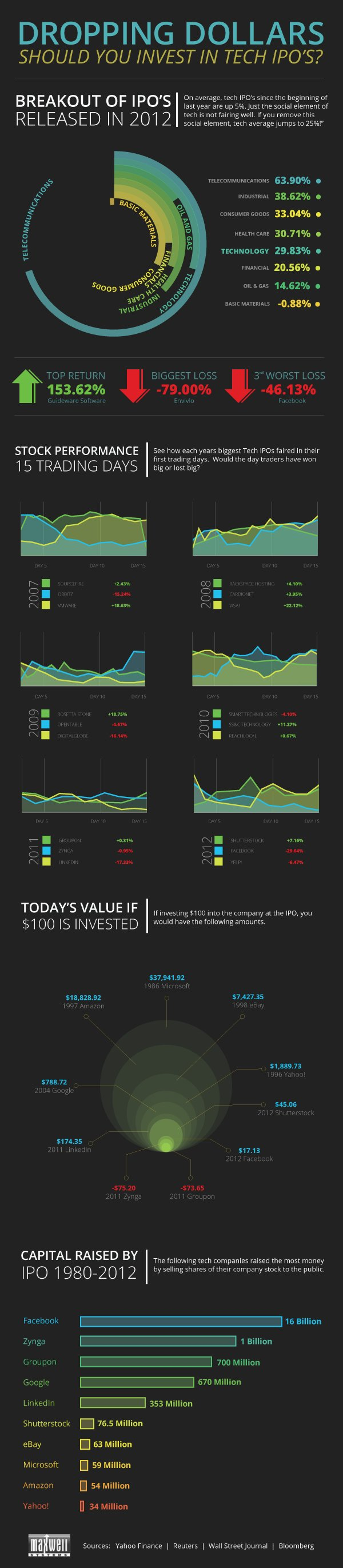 Should You Invest in Technology IPOs Infographic