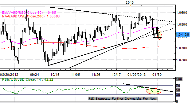 Forex_US_Dollar_Consolidates_After_GDP_Fed_NFPs_Tomorrow_body_x0000_i1031.png, Forex: US Dollar Consolidates After GDP, Fed - NFPs Tomorrow
