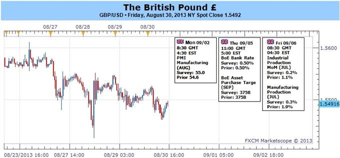 Forex_GBPUSD_Outlook_Hinges_on_BoE_How_to_Trade_the_Policy_Meeting_body_ScreenShot049.jpg, GBPUSD Outlook Hinges on BoE- How to Trade the Policy Meeti...