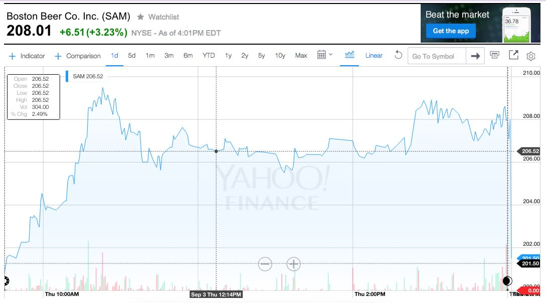 Did Brady ruling affect stock prices too?