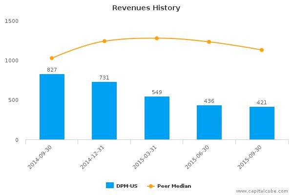DCP Midstream Partners LP Earnings Q3, 2015