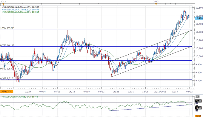 Forex_USDOLLAR_Carving_Short-Term_Base_Following_Mixed_FOMC_Rhetoric_body_ScreenShot091.png, USDOLLAR Carving Short-Term Base Following Mixed FOMC Rhe...