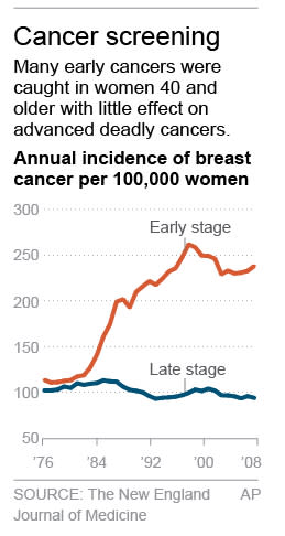 Graphic shows early vs. late diagnoses in women 40 and older