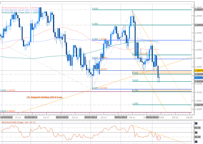 Forex_AUDUSD_Scalps_Target_March_Lows_Bearish_Below_1.0220_body_Picture_2.png, AUDUSD Scalps Target March Lows- Bearish Below 1.0220
