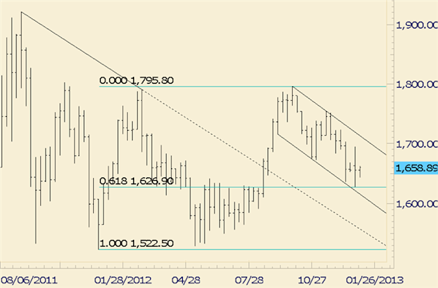 Commodity_Technical_Analysis_Gold_at_Short_Term_Resistance_body_gold.png, Commodity Technical Analysis: Gold at Short Term Resistance