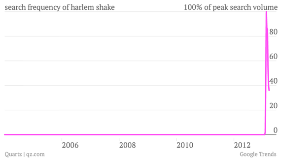search-frequency-of-harlem-shake_chart.png