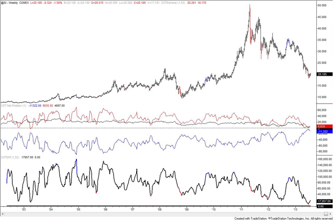 Is_Crude_Oil_COT_Positioning_Poison_to_Bull_Move_body_silver.png, Is Crude Oil COT Positioning Poison to Bull Move?