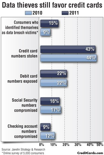 CreditCards.com infographic: Data thieves still after credit card numbers