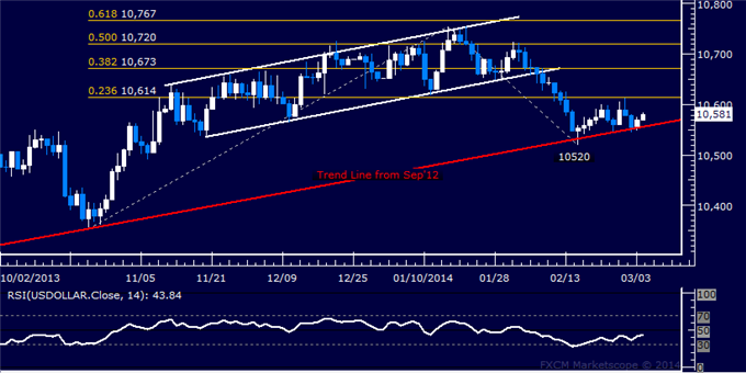 Forex_US_Dollar_Looking_for_Direction_SPX_500_Attempts_Recovery_body_Picture_5.png, Forex: US Dollar Looking for Direction, SPX 500 Attempts Recovery