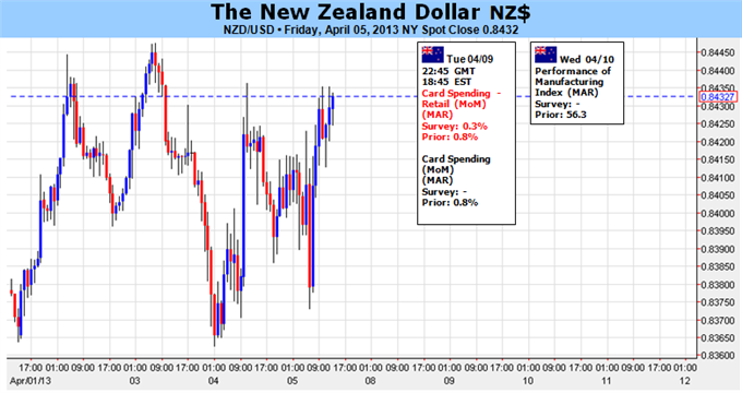 _New_Zealand_Dollar_Could_Extend_Gains_on_China_Growth_body_Picture_1.png, New Zealand Dollar Could Extend Gains on China Growth