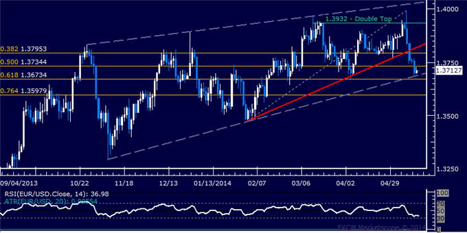EUR/USD Technical Analysis – Wedge Bottom Marks Support