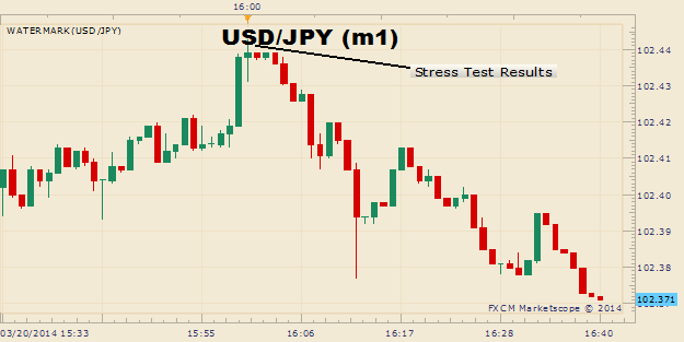 USDJPY-Trading-Below-Resistance-After-Optimistic-Fed-Stress-Test_body_Picture_1.png, USD/JPY Trading Below Resistance After Optimistic Fed Stress Test