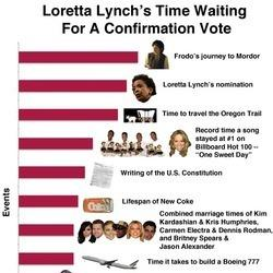 Kim Kardashian's Second Marriage, The Creation Of The World And 9 Other Things That Didn't Take As Long As Loretta Lynch's Confirmation