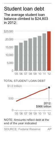 Chart shows average student loan debt since