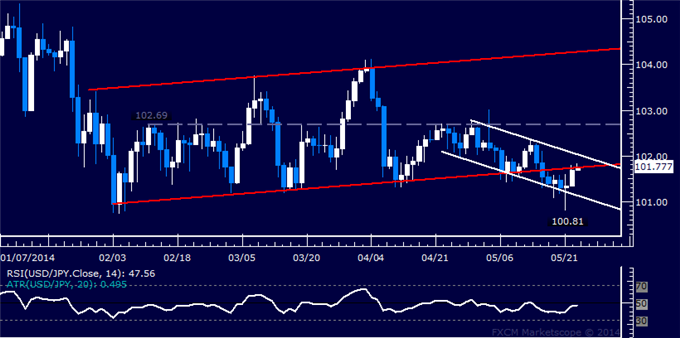 USD/JPY Technical Analysis – Yen Drops Most in 2 Months