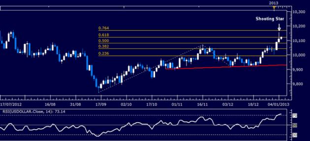Forex_Analysis_US_Dollar_Classic_Technical_Report_01.07.2013_body_Picture_1.png, Forex Analysis: US Dollar Classic Technical Report 01.07.2013