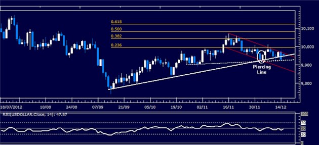 Forex_Analysis_US_Dollar_Classic_Technical_Report_12.17.2012_body_Picture_1.png, Forex Analysis: US Dollar Classic Technical Report 12.17.2012