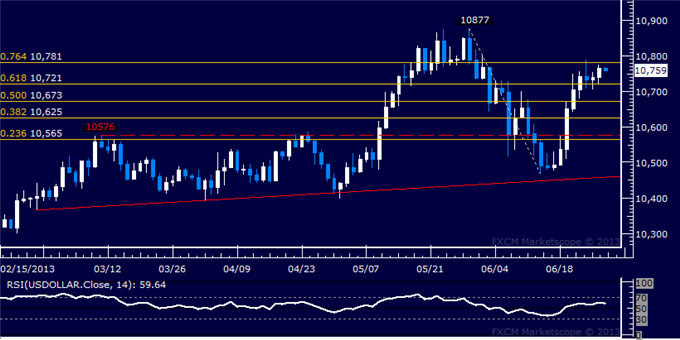 Forex_US_Dollar_Resumes_Advance_SP_500_Reclaims_1600_Figure_body_Picture_5.png, US Dollar Resumes Advance, S&P 500 Reclaims 1600 Figure