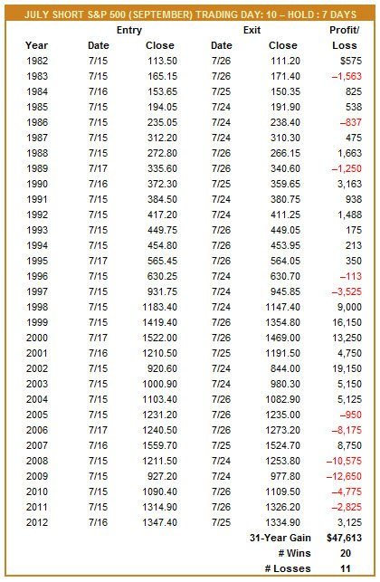 July Short S&P 500 (September) Trade History Table