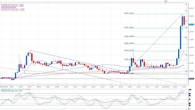 Swiss_Retail_Sales_Rise_Less_Than_Expected_body_eurchf.png, Forex News: Swiss Retail Sales Rise Less Than Expected