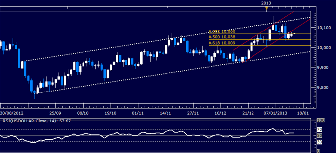 Forex_Analysis_US_Dollar_Classic_Technical_Report_01.15.2013_body_Picture_1.png, Forex Analysis: US Dollar Classic Technical Report 01.15.2013