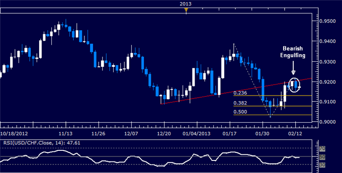 Forex_USDCHF_Technical_Analysis_02.13.2013_body_Picture_5.png, USD/CHF Technical Analysis 02.13.2013