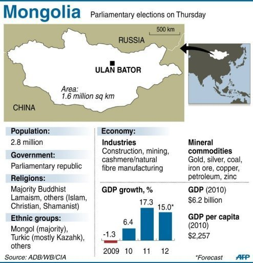 Mongolia fact file