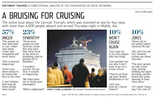 A Bruising For Cruising: WSJ Sentiment Tracker by NetBase image NetBase WSJ Analysis Carnival Cruise