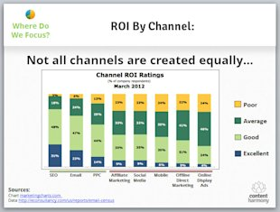 2013 Internet Marketing Trends (and How They'll Affect Your Organization) image roi by digital marketing channel