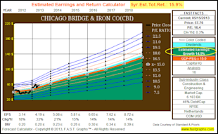 Chicago Bridge & Iron Co: Fundamental Stock Research Analysis image CBI5