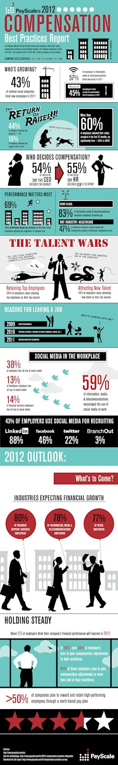 PayScale's 2012 Compensation Best Practices Infographic