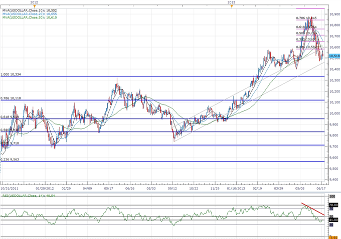 Forex_USDOLLAR_to_Benefit_from_Fed_Exit_Strategy-_Higher_High_on_Tap_body_ScreenShot071.png, USDOLLAR to Benefit from Fed Exit Strategy- Higher High o...