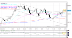 Forex_Euro_Bounce_Weak_as_Short-term_Yields_Rise_on_Italian_Senate_Vote_body_Picture_4.png, Forex: Euro Bounce Weak as Short-term Yields Rise on Itali...