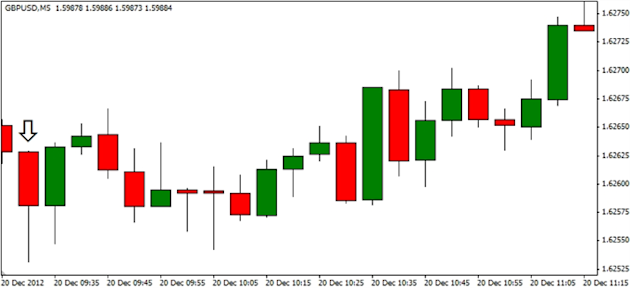 Forex_GBPUSD-_Trading_the_U.K._Retail_Sales_Report_body_ScreenShot188.png, Forex: GBP/USD- Trading the U.K. Retail Sales Report