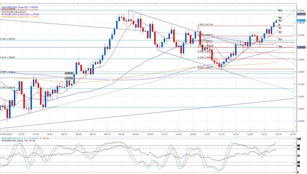 UK_Inflation_Remains_at_a_6-Month_High_body_gbpusd.png, Forex News: UK Inflation Remains at a 6-Month High