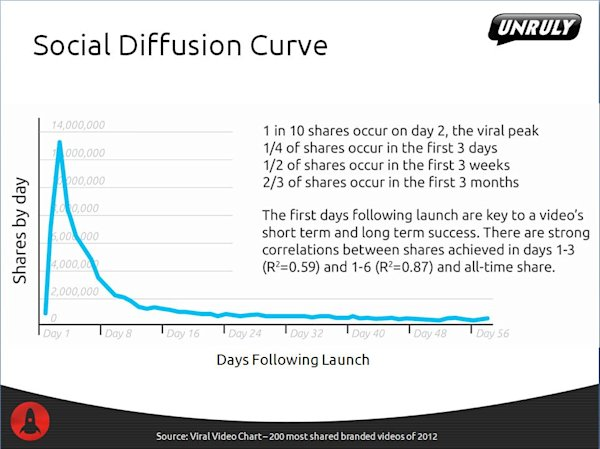 Social diffusion curve unruly video chart