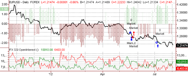 ssi_eur-usd_body_ScreenShot034.png, Euro Near-term Top in Place vs USD