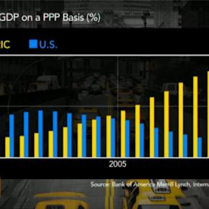 BRIC Nations Building Bigger Share of Global GDP