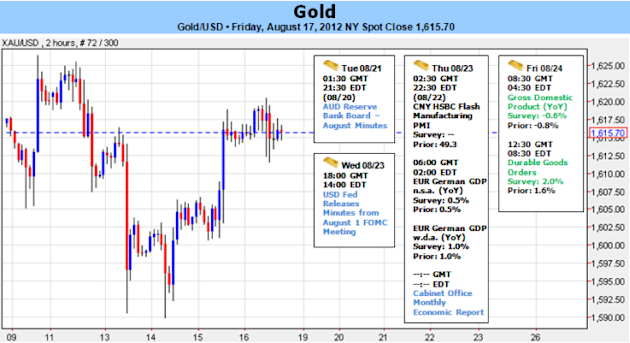 Gold_to_Threaten_Range_as_Fed_Talks_Down_QE3_FOMC_Minutes_on_Tap_body_Picture_5.png, Gold to Threaten Range as Fed Talks Down QE3- FOMC Minutes on Tap