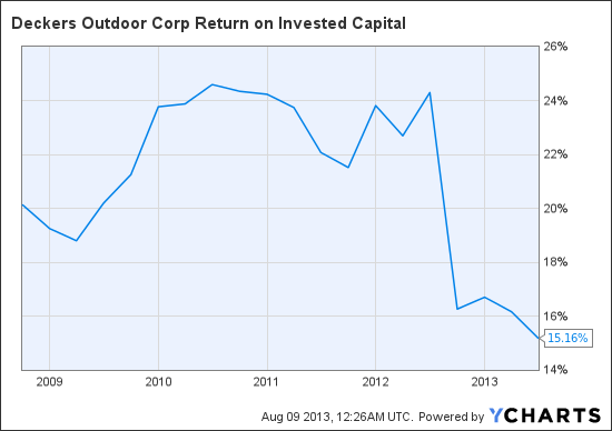 DECK Return on Invested Capital Chart