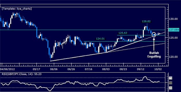 GBPJPY_Classic_Technical_Report_10.03.2012_body_Picture_5.png, GBPJPY Classic Technical Report 10.03.2012