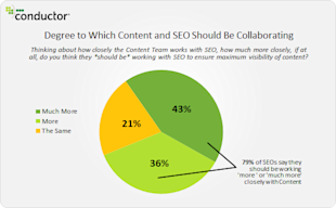 SEO And Content: The Time Is Now For Collaboration! [Data] image Conductor Content in the Organization 2