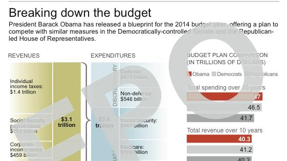 FOR POSITION ONLY; Graphic shows major points of President Obama's FY 2014 budget and comparisons with other plans